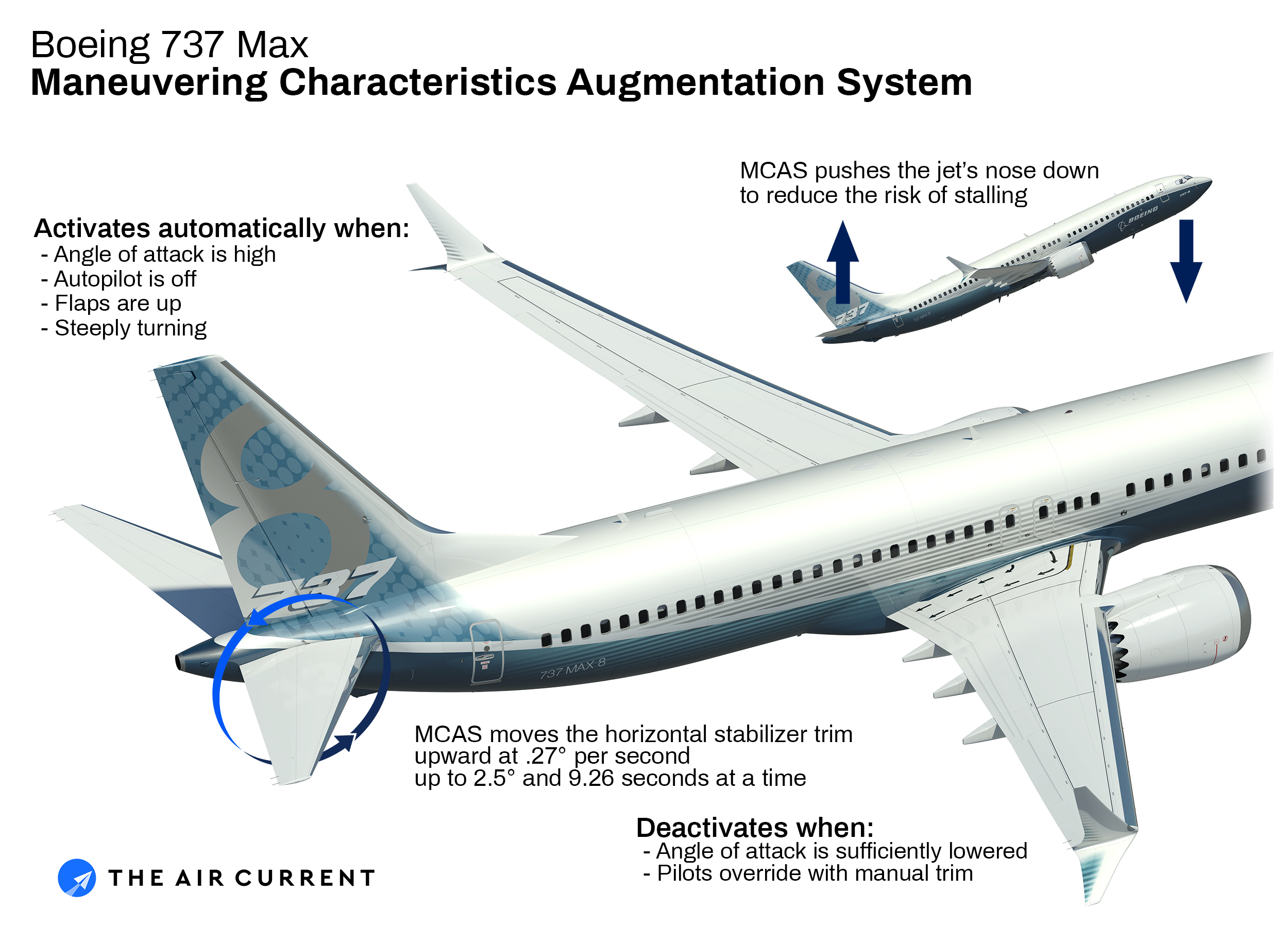 What is the Boeing 737 Max Maneuvering Characteristics