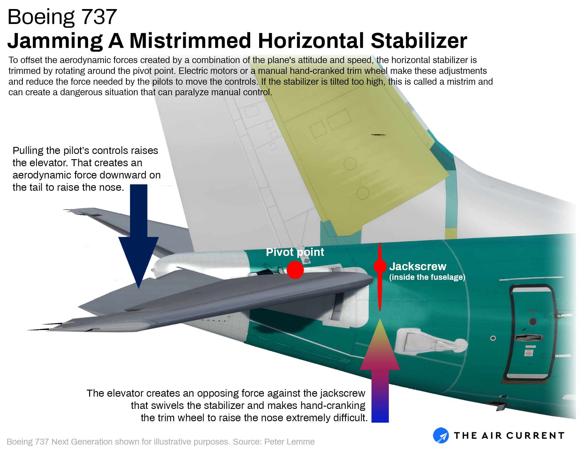 Vestigial design issue clouds 737 Max crash investigations
