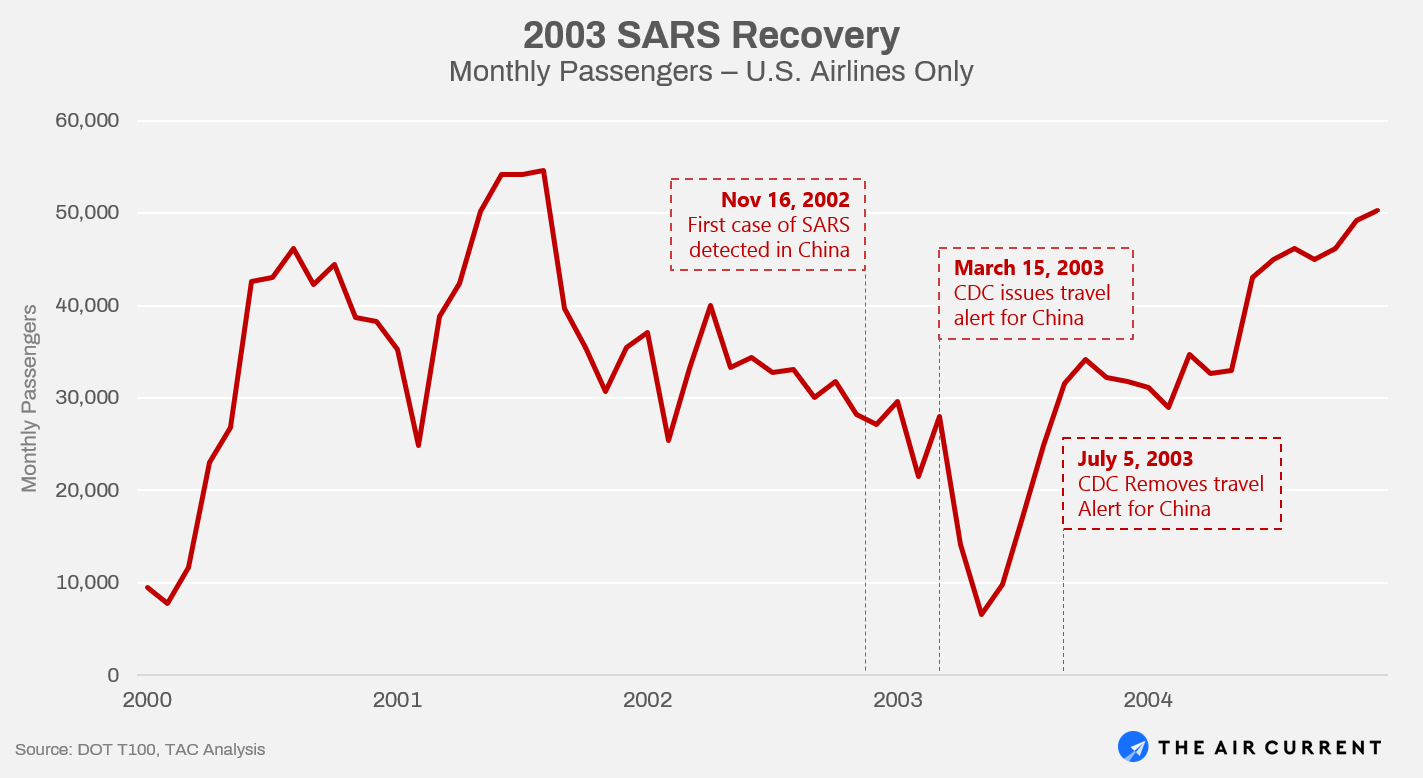 2003 SARS Recovery