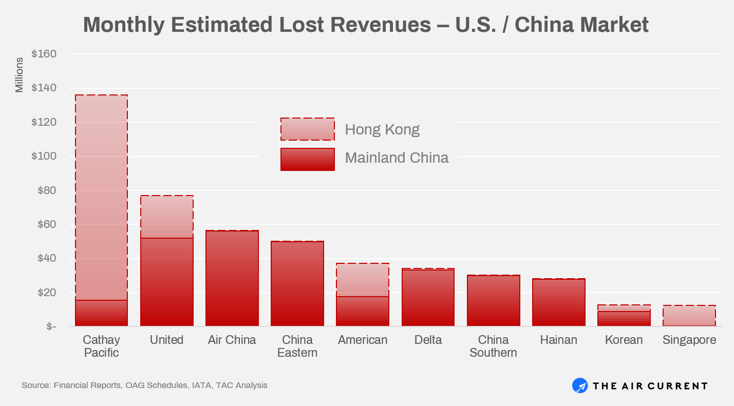Monthly Estimated Lost Revenues from China Coronavirus Flight Cancellations