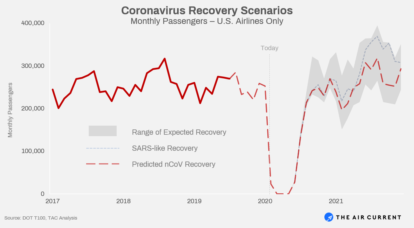 Predicted U.S. Airline Recovery from Coronavirus