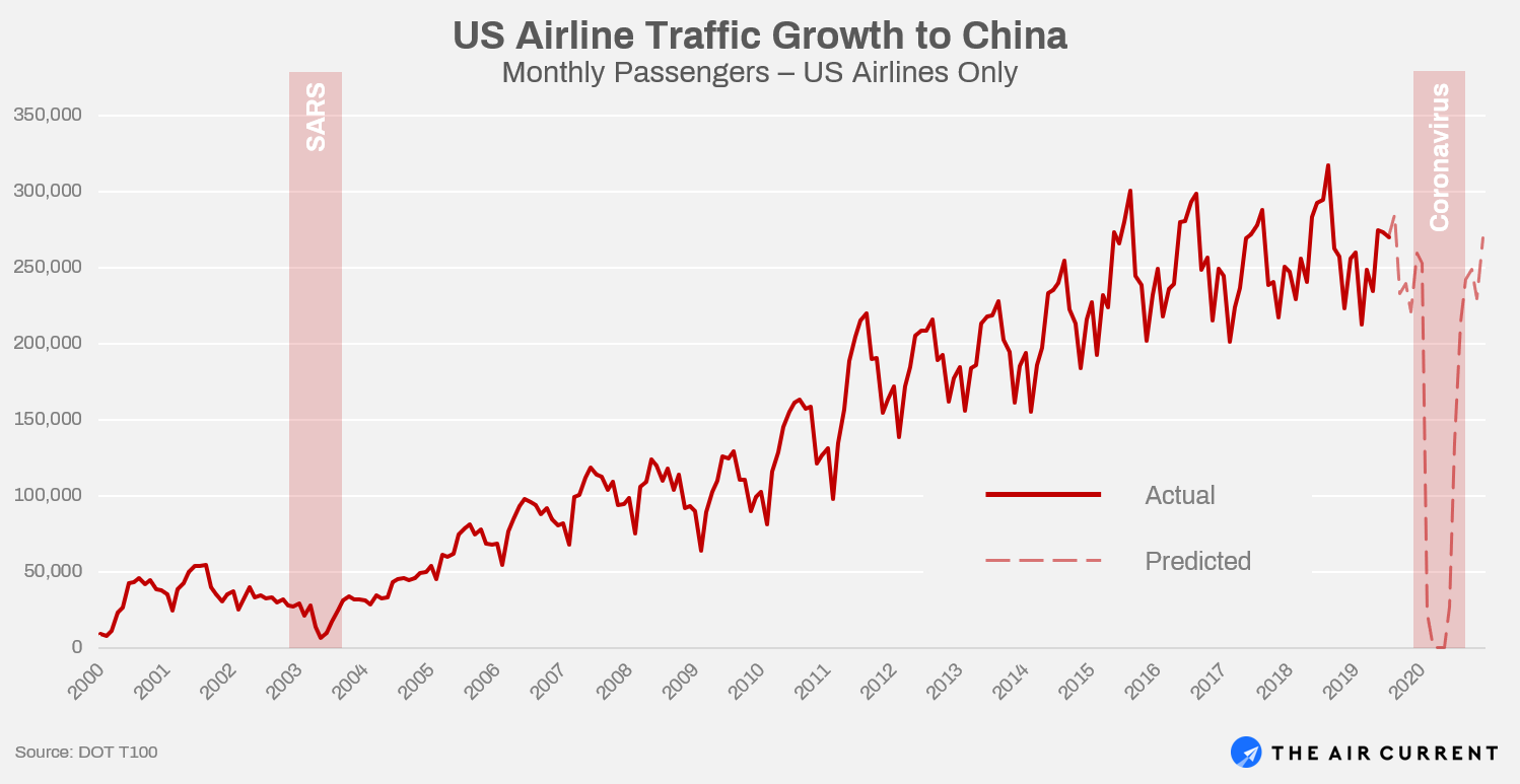 Historic China Traffic Growth on U.S. Airlines