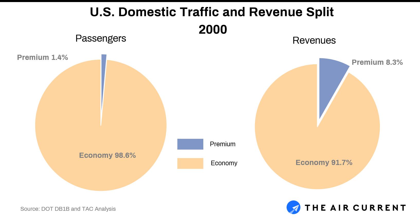 Domestic airline revenue split 2000