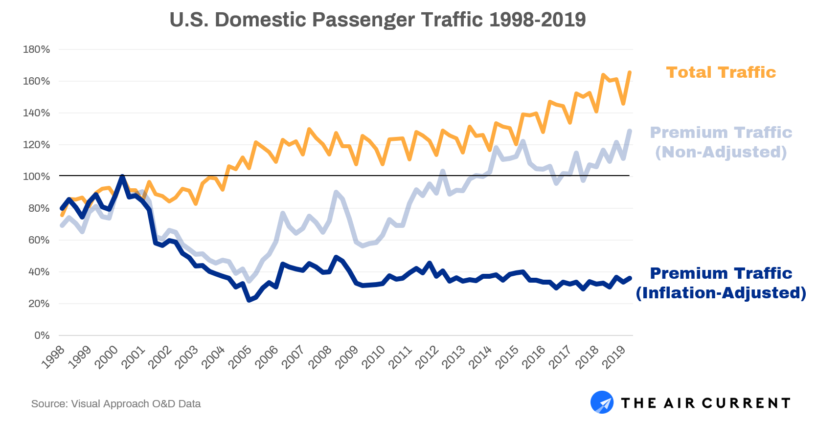 Domestic traffic over time