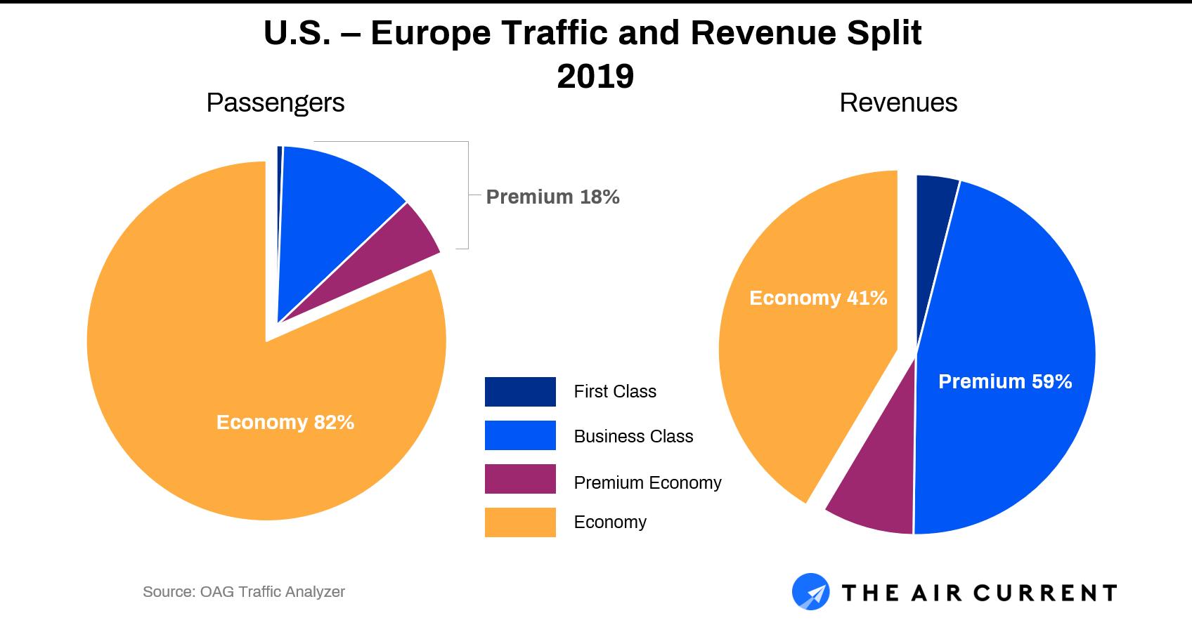 US - Europe traffic split 2019