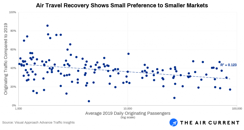 Air Travel Recovery Stronger in Smaller Communities