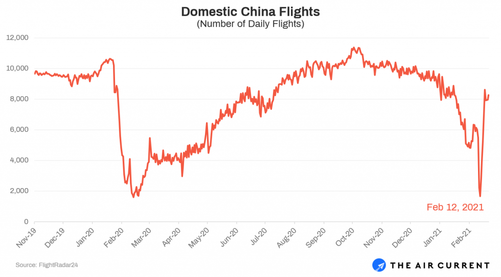 China Domestic Flights Over Time